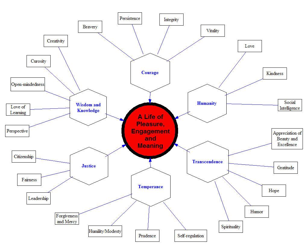 List of established psycologists?